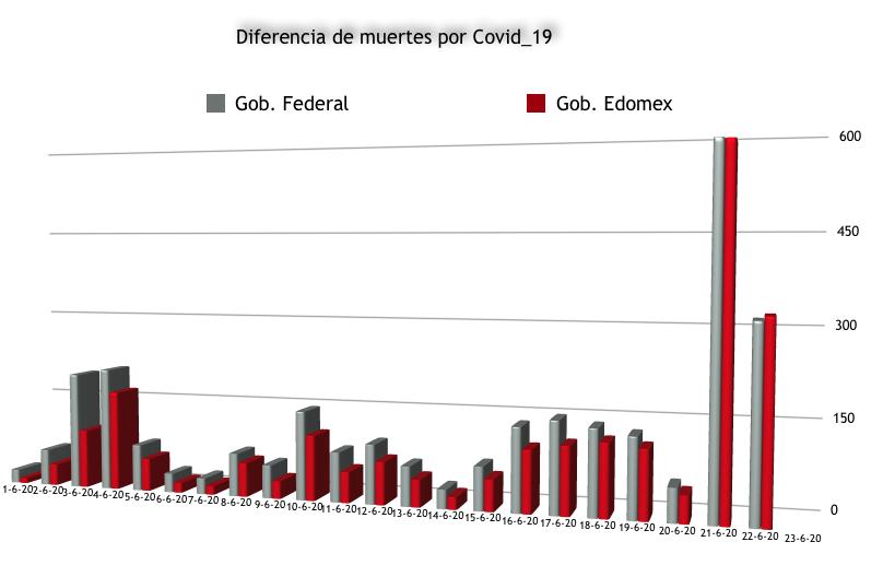 Por primera vez el #Edomex reporta más muertes por Covid